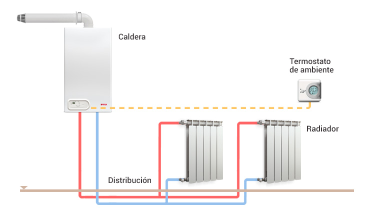 Componenetes del sistema de calefaccion