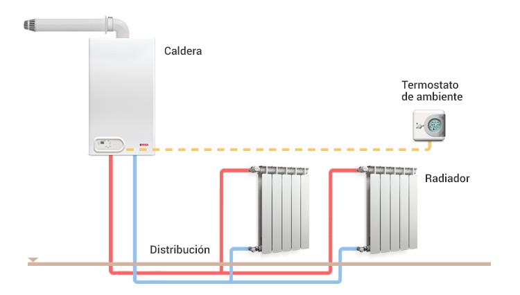 Soluciones en calefacci n por radiadores peisa for Calderas de lena para radiadores de agua