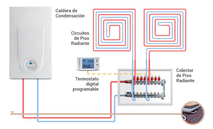 Soluciones en calefacci n por radiadores peisa - Caldera no calienta agua si calefaccion ...
