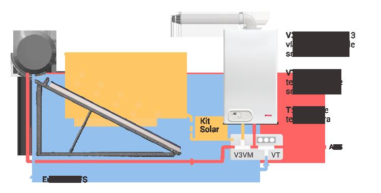 Grafico de como funcionan los termotanques solares